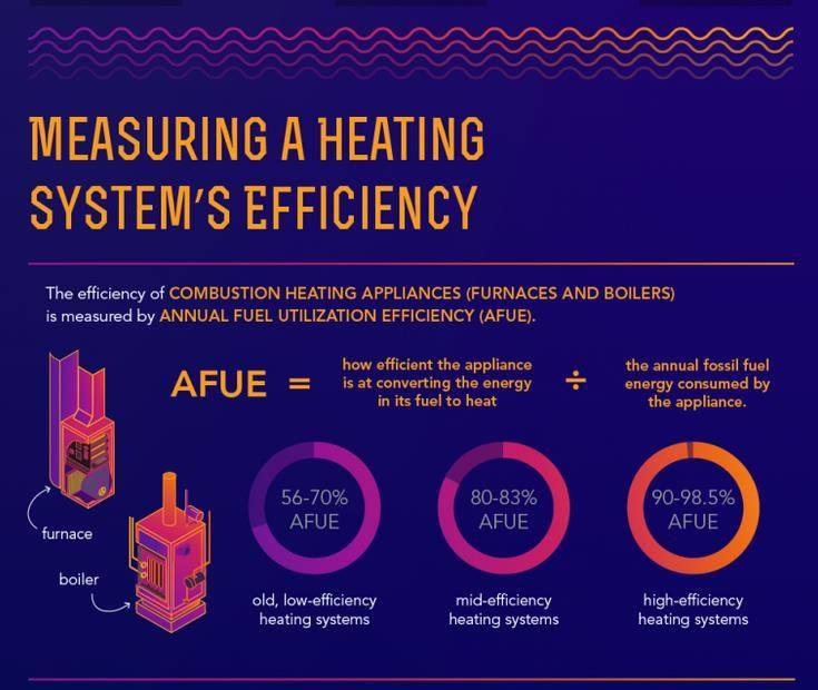 Efficient heating orange energy solutions drexel hill pa for Most efficient home heating system