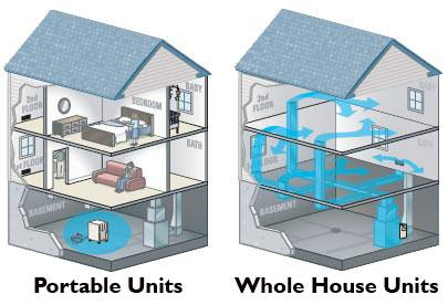 The Benefits of Whole House Humidifiers