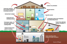 Solutions to improve air quality in your home